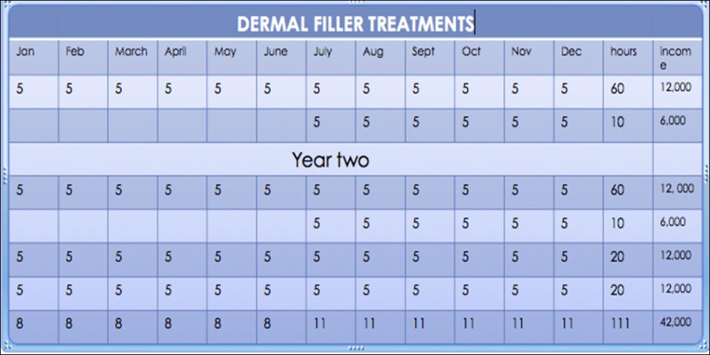 dermal filler treatments profitability chart