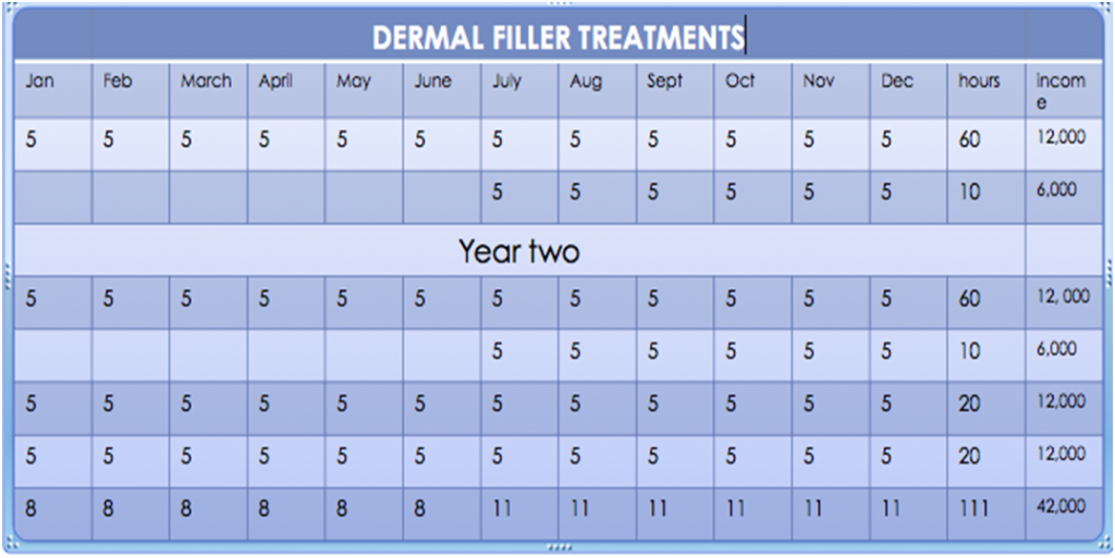 dermal filler treatments profitability chart